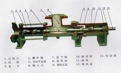 单螺杆泵零件少,结构紧凑,体积小,维修简便;转子和定子是单螺杆泵